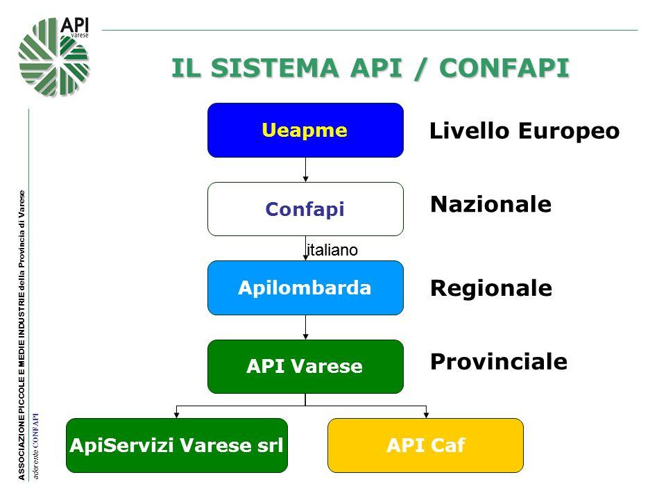 ASSOCIAZIONE PICCOLE E MEDIE INDUSTRIE della Provincia di Varese aderente CONFAPI IL SISTEMA API / CONFAPI Ueapme Livello Europeo Nazionale Regionale