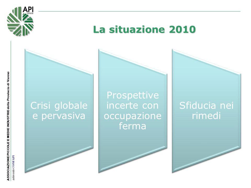 ASSOCIAZIONE PICCOLE E MEDIE INDUSTRIE della Provincia di Varese aderente CONFAPI La situazione 2010 Crisi globale e pervasiva Prospettive incerte con