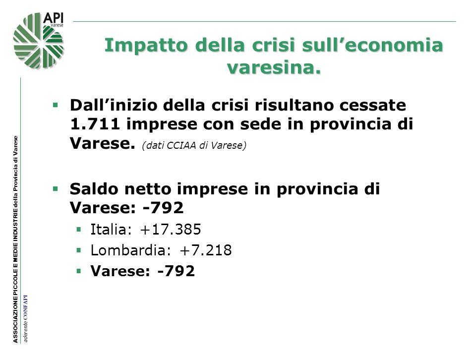 ASSOCIAZIONE PICCOLE E MEDIE INDUSTRIE della Provincia di Varese aderente CONFAPI Negativi i macrosettori dellagricoltura (- 1,67% pari a 39 imprese) dellindustria (- 4,74% pari a 1.192 imprese) e dei servizi (- 1,53% pari a 581 imprese).
