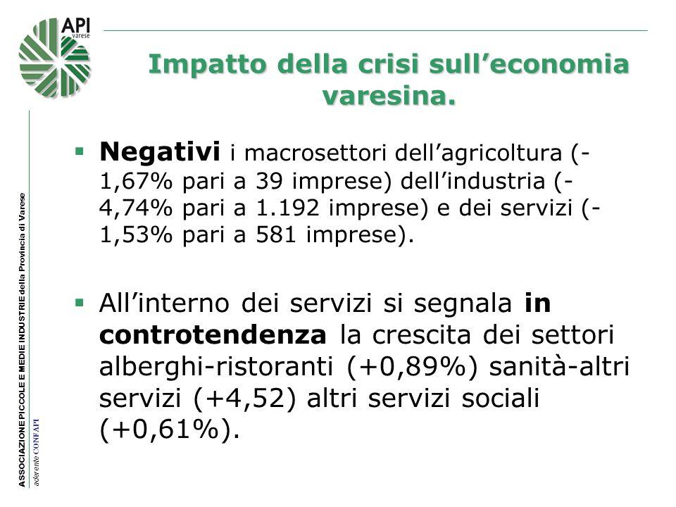 ASSOCIAZIONE PICCOLE E MEDIE INDUSTRIE della Provincia di Varese aderente CONFAPI Negativi i macrosettori dellagricoltura (- 1,67% pari a 39 imprese)