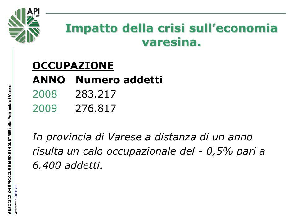 ASSOCIAZIONE PICCOLE E MEDIE INDUSTRIE della Provincia di Varese aderente CONFAPI OCCUPAZIONE ANNO Numero addetti 2008 283.217 2009 276.817 In provinc