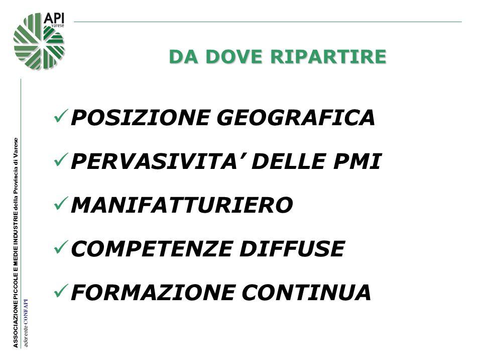 ASSOCIAZIONE PICCOLE E MEDIE INDUSTRIE della Provincia di Varese aderente CONFAPI POSIZIONE GEOGRAFICA PERVASIVITA DELLE PMI MANIFATTURIERO COMPETENZE