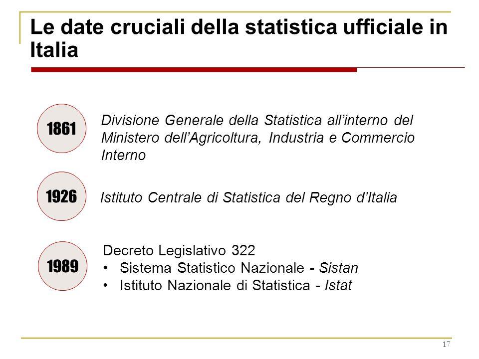 17 Le date cruciali della statistica ufficiale in Italia Istituto Centrale di Statistica del Regno dItalia Divisione Generale della Statistica allinte