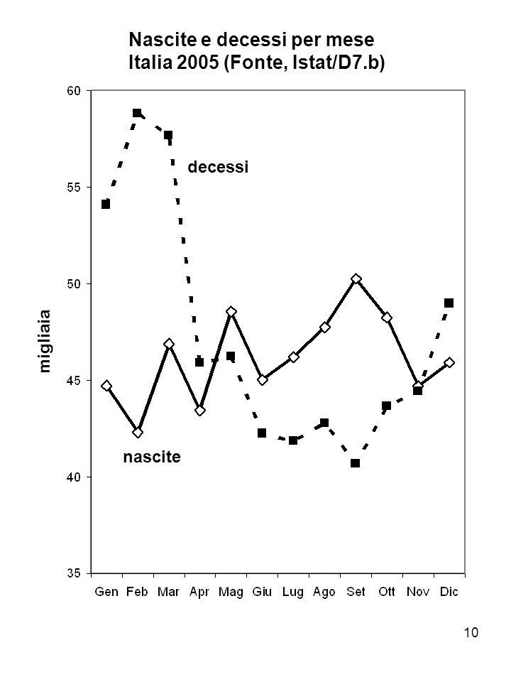 10 Nascite e decessi per mese Italia 2005 (Fonte, Istat/D7.b) decessi nascite migliaia