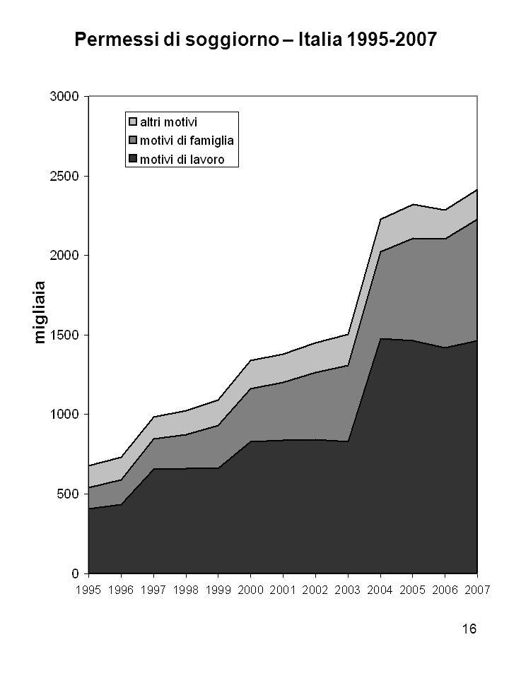 16 Permessi di soggiorno – Italia 1995-2007 migliaia