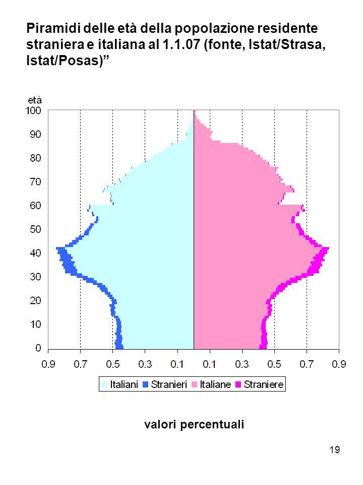 19 Piramidi delle età della popolazione residente straniera e italiana al 1.1.07 (fonte, Istat/Strasa, Istat/Posas) valori percentuali