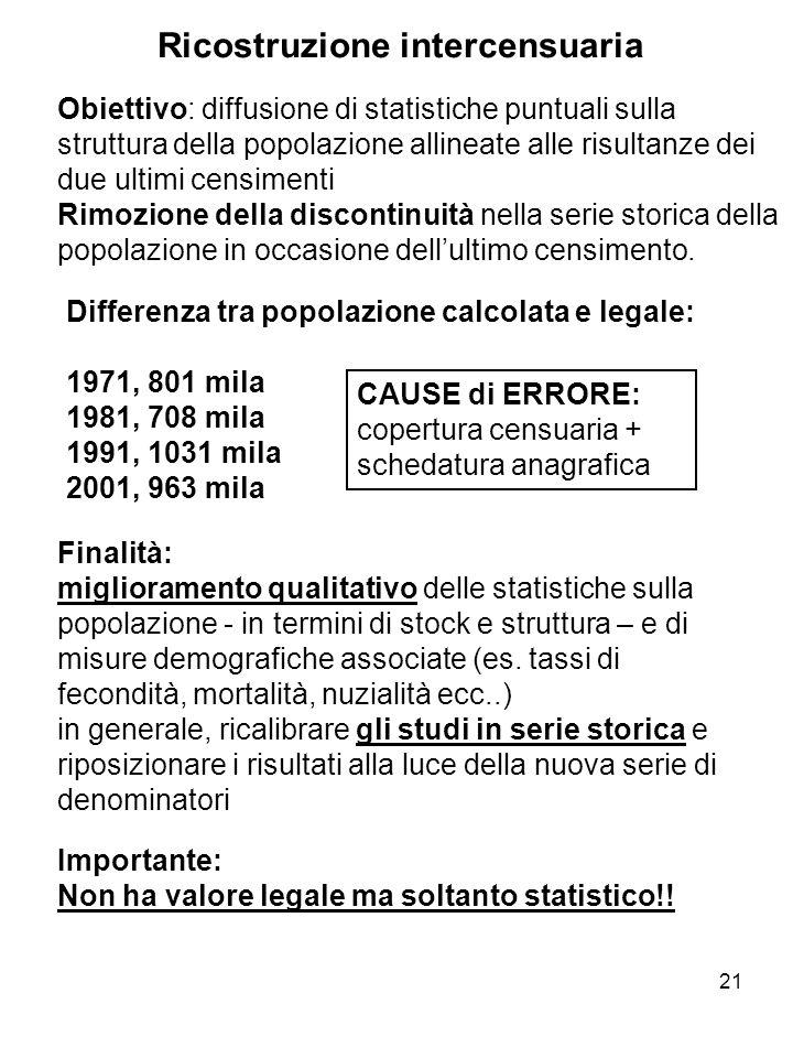 21 Ricostruzione intercensuaria Obiettivo: diffusione di statistiche puntuali sulla struttura della popolazione allineate alle risultanze dei due ulti