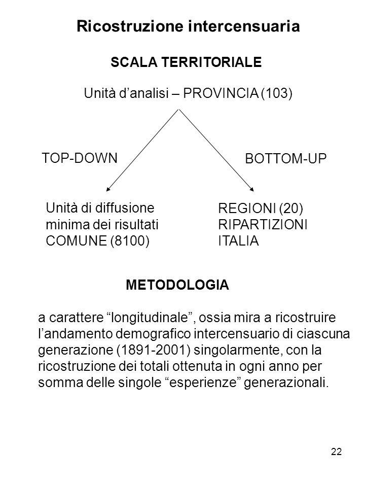 22 Ricostruzione intercensuaria SCALA TERRITORIALE Unità danalisi – PROVINCIA (103) Unità di diffusione minima dei risultati COMUNE (8100) TOP-DOWNBOT