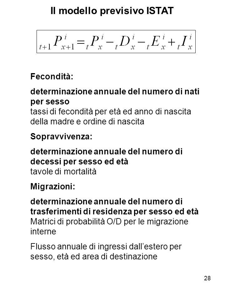 28 Il modello previsivo ISTAT Fecondità: determinazione annuale del numero di nati per sesso tassi di fecondità per età ed anno di nascita della madre