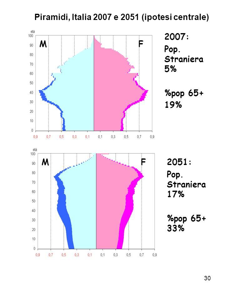 30 Piramidi, Italia 2007 e 2051 (ipotesi centrale) 2007: Pop. Straniera 5% %pop 65+ 19% 2051: Pop. Straniera 17% %pop 65+ 33% M M F F