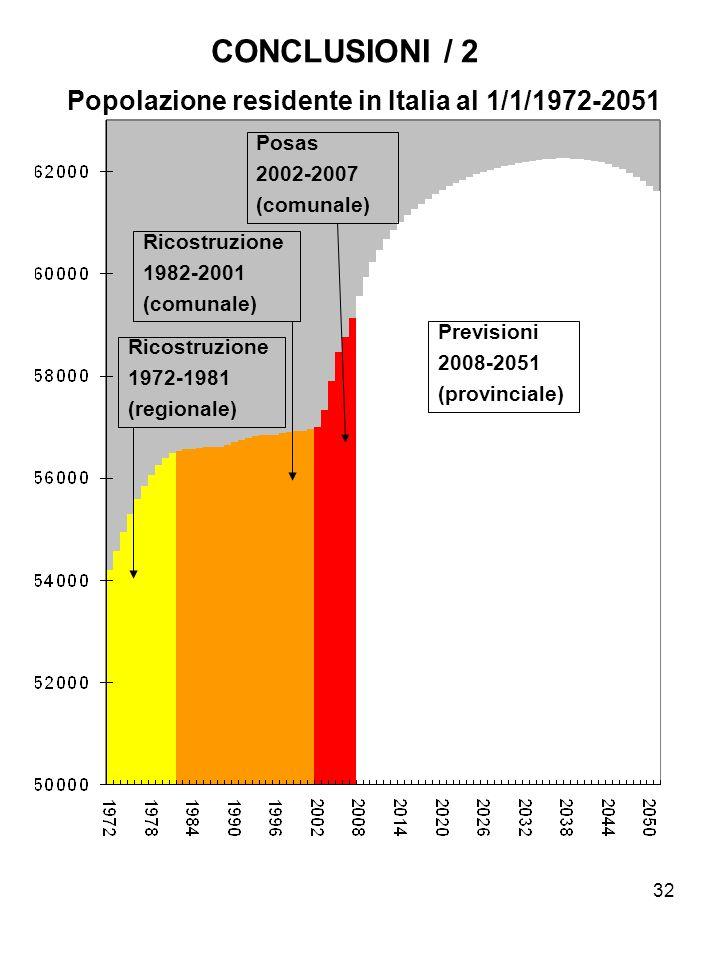 32 CONCLUSIONI / 2 Popolazione residente in Italia al 1/1/1972-2051 Previsioni 2008-2051 (provinciale) Posas 2002-2007 (comunale) Ricostruzione 1982-2