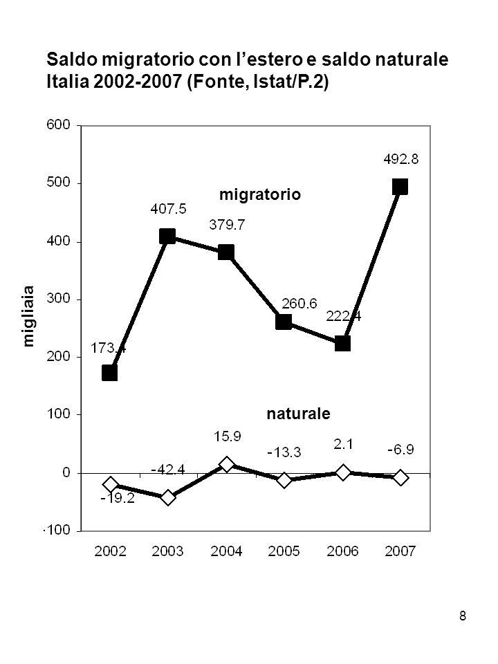 8 Saldo migratorio con lestero e saldo naturale Italia 2002-2007 (Fonte, Istat/P.2) migratorio naturale migliaia