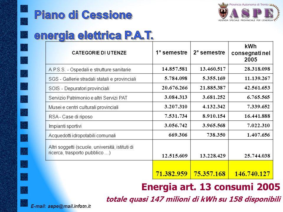 E-mail: aspe@mail.infotn.it Energia art. 13 consumi 2005 totale quasi 147 milioni di kWh su 158 disponibili CATEGORIE DI UTENZE 1° semestre2° semestre