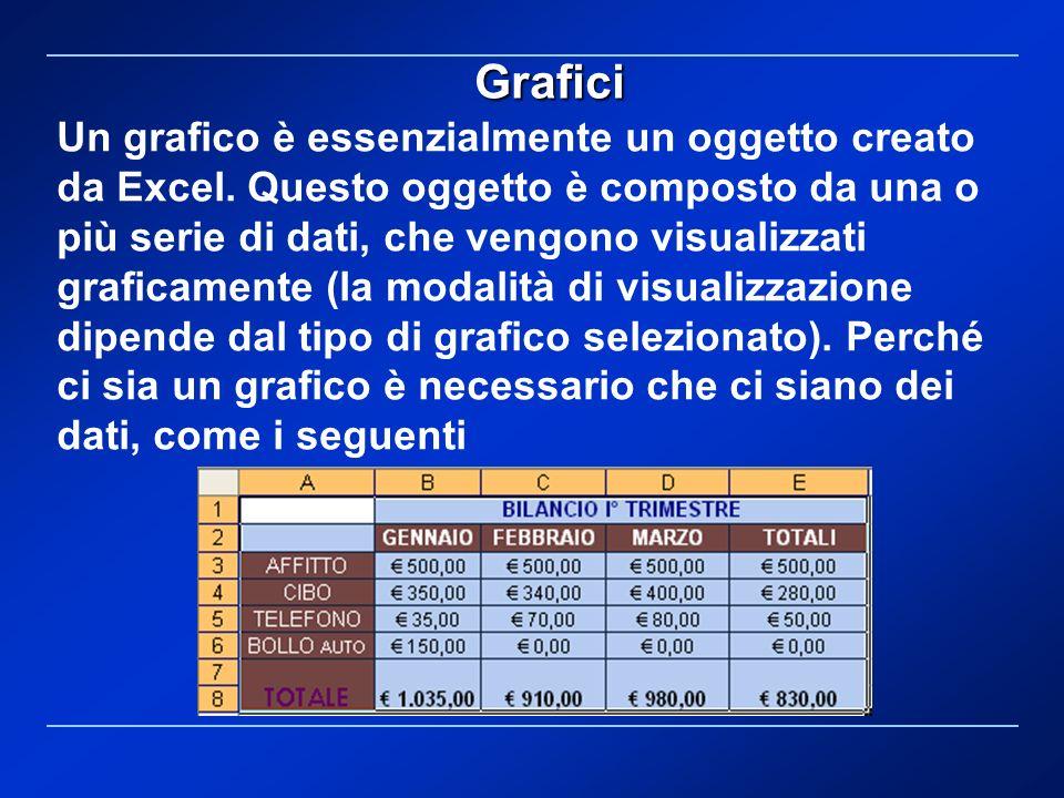 Un grafico è essenzialmente un oggetto creato da Excel. Questo oggetto è composto da una o più serie di dati, che vengono visualizzati graficamente (l