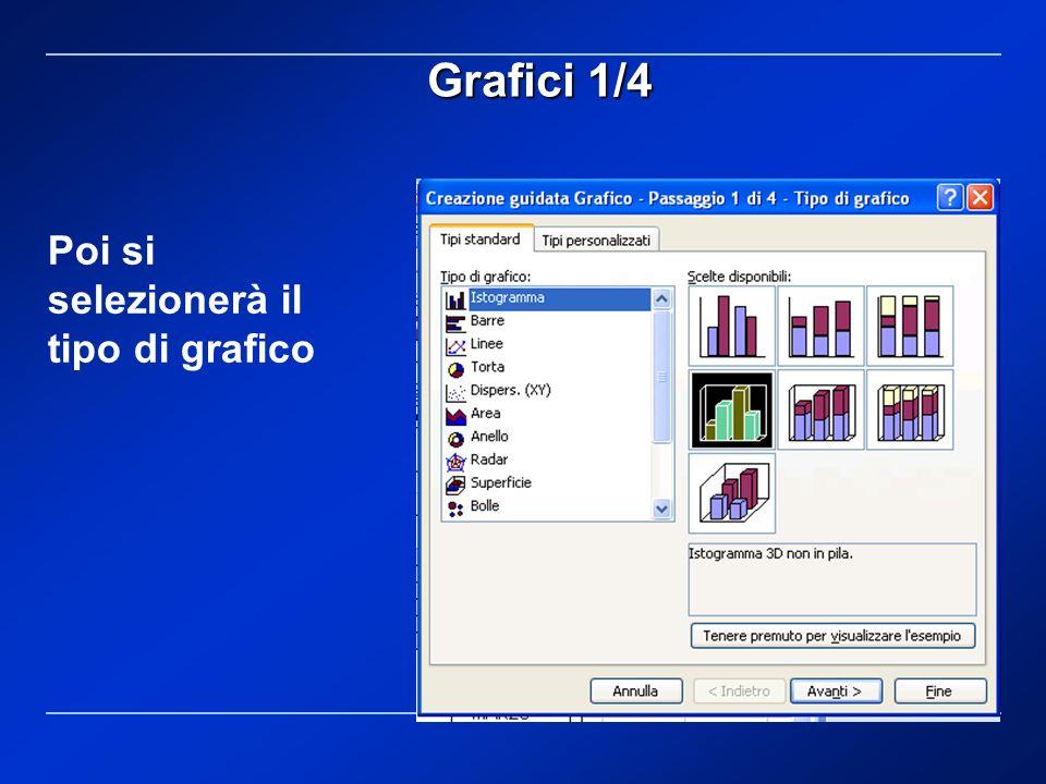 Poi si selezionerà il tipo di grafico Grafici 1/4