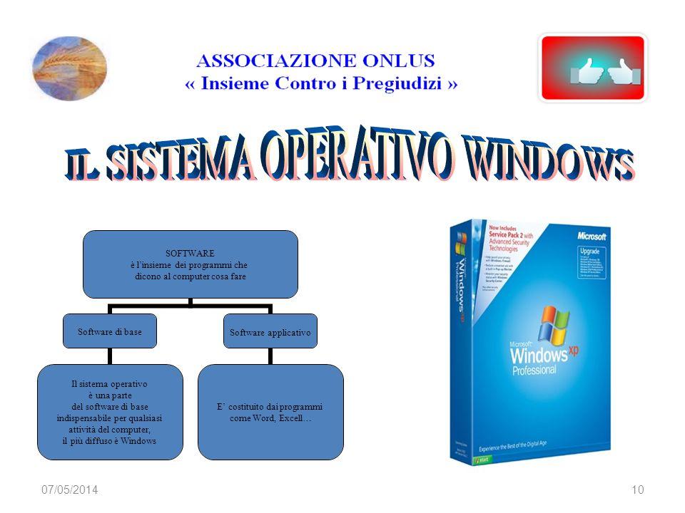 07/05/20149 Servono per non perdere i programmi, i dati e le informazioni quando si spegne il computer Hard Disk Floppy Disk CD Rom DVD Pen Drive