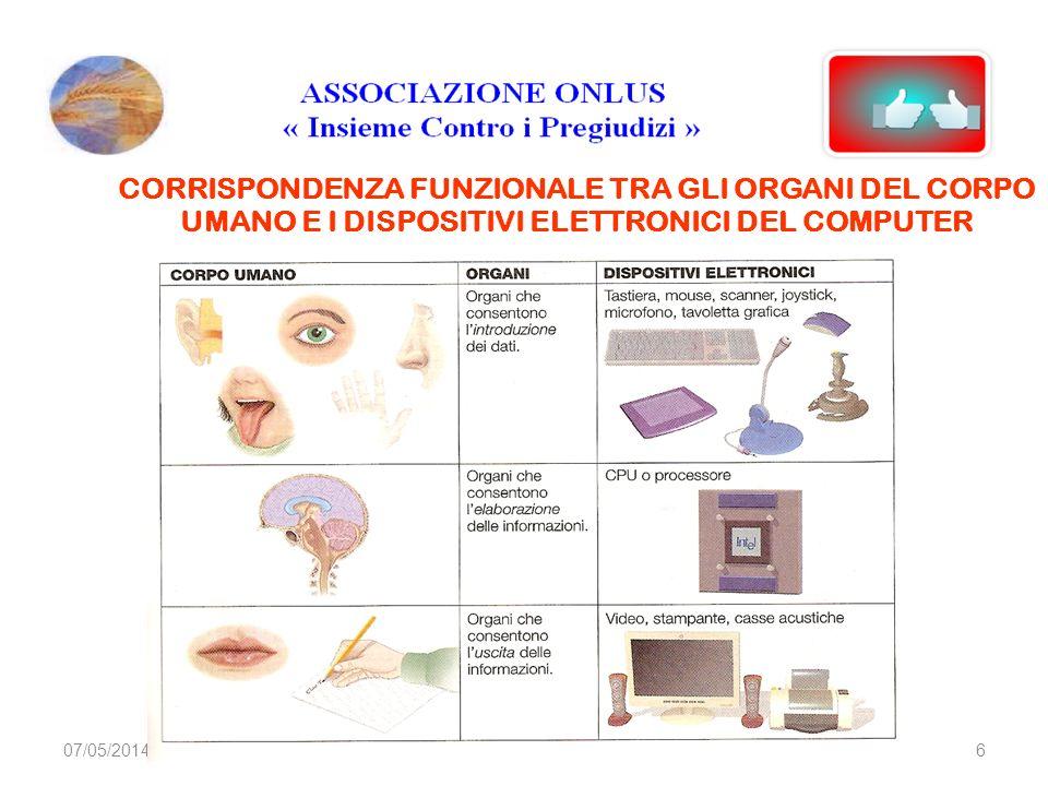 07/05/20146 CORRISPONDENZA FUNZIONALE TRA GLI ORGANI DEL CORPO UMANO E I DISPOSITIVI ELETTRONICI DEL COMPUTER