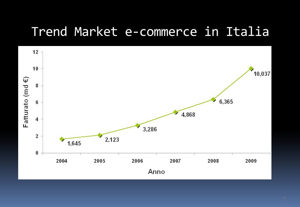 Mercato e-commerce in Italia 5