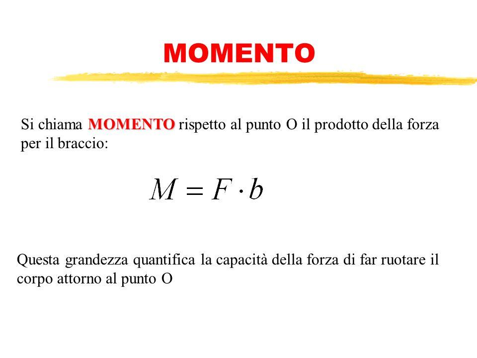 Sia F una forza applicata in un punto P…. Fissiamo un punto O, che sarà il nostro centro di rotazione... Si chiama B BB BRACCIO la distanza fra il pun