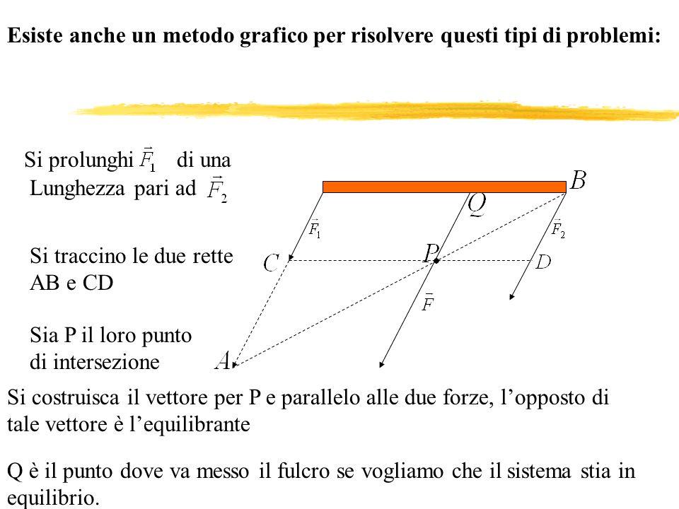 ESEMPIO Consideriamo il seguente sistema: Sapendo che lasta è lunga 50cm quanto deve valere la forza incognita affinchè il sistema sia in equilibrio?