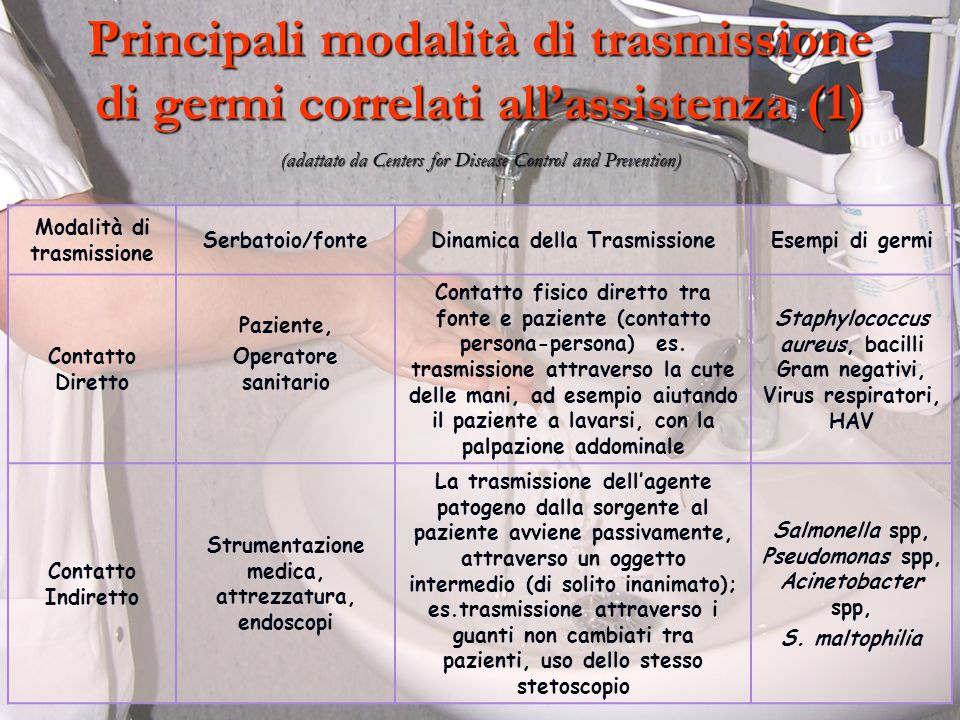 Principali modalità di trasmissione di germi correlati allassistenza (1) (adattato da Centers for Disease Control and Prevention) Modalità di trasmiss