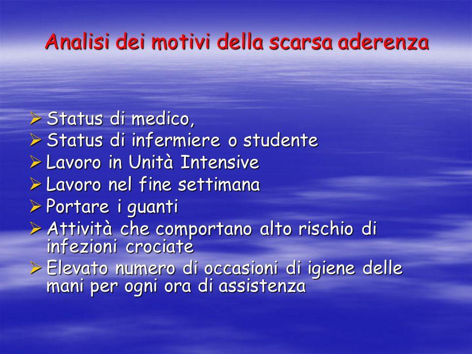 Analisi dei motivi della scarsa aderenza Status di medico, Status di medico, Status di infermiere o studente Status di infermiere o studente Lavoro in