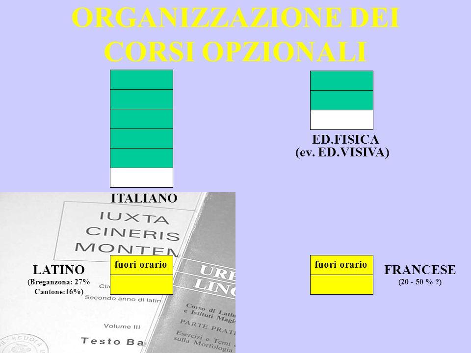 ORGANIZZAZIONE DEI CORSI OPZIONALI ITALIANO ED.FISICA (ev. ED.VISIVA) LATINO (Breganzona: 27% Cantone:16%) FRANCESE (20 - 50 % ?) fuori orario