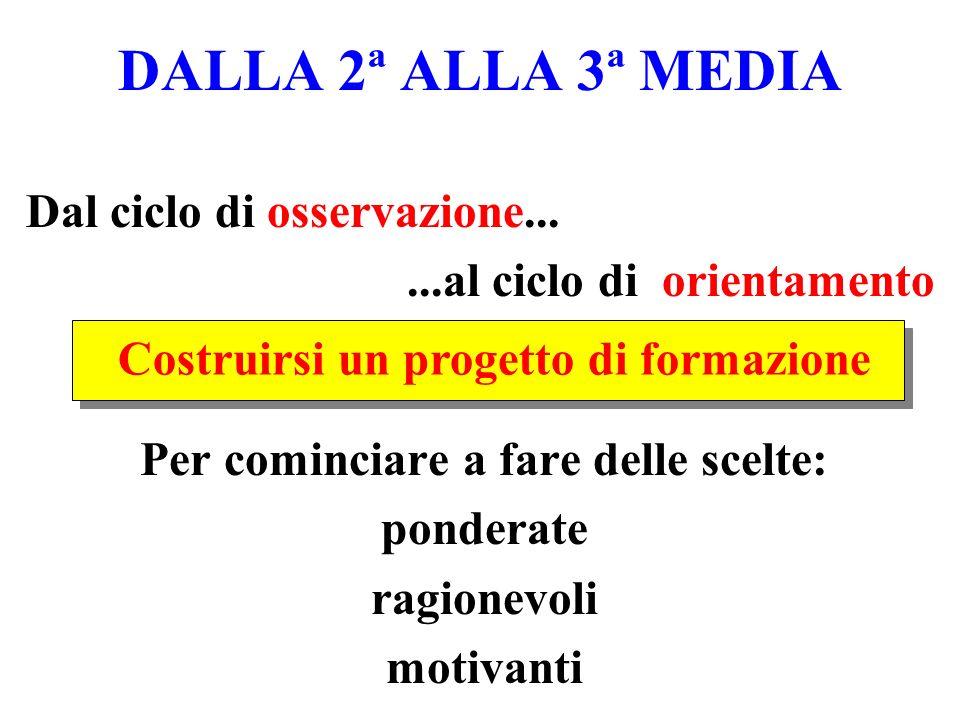 DALLA 2ª ALLA 3ª MEDIA Costruirsi un progetto di formazione Dal ciclo di osservazione......al ciclo di orientamento Per cominciare a fare delle scelte: ponderate ragionevoli motivanti