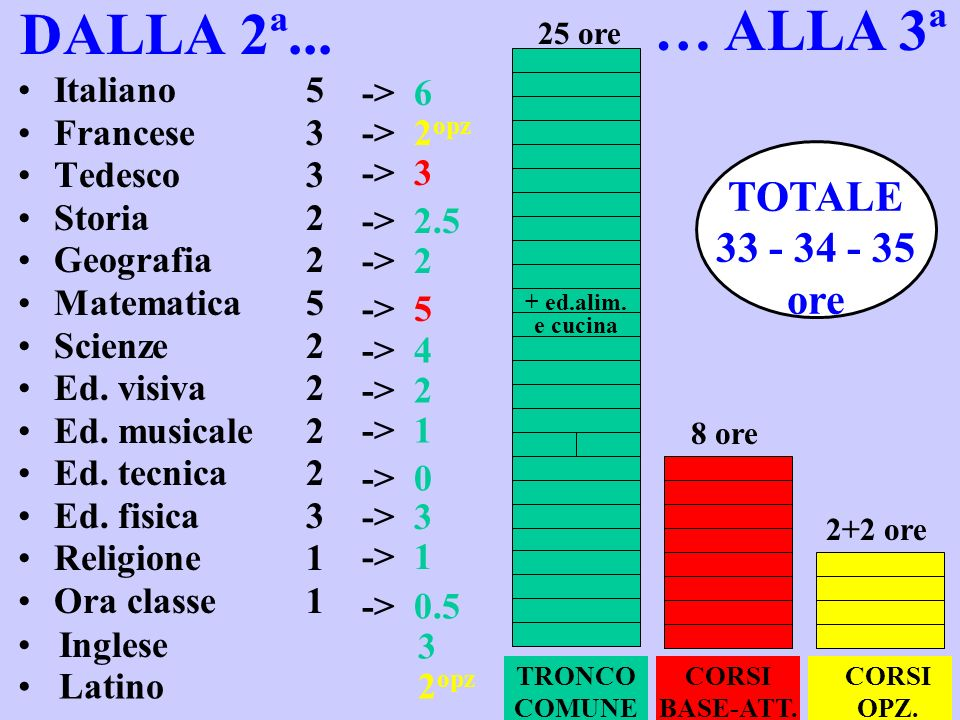 DALLA 2ª... Italiano5 Francese3 Tedesco3 Storia2 Geografia2 Matematica5 Scienze2 Ed. visiva2 Ed. musicale2 Ed. tecnica2 Ed. fisica3 Religione1 Ora cla