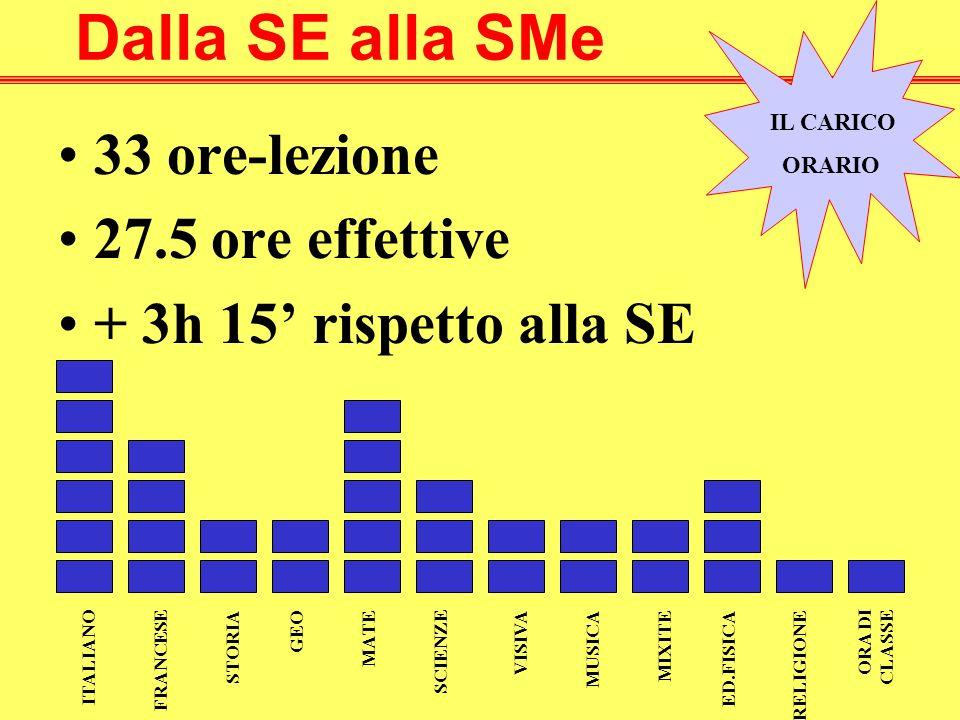 33 ore-lezione 27.5 ore effettive + 3h 15 rispetto alla SE Dalla SE alla SMe IL CARICO ORARIO ITALIANO FRANCESESTORIA GEOMATE SCIENZE VISIVAMUSICAMIXITEED.FISICA RELIGIONE ORA DI CLASSE