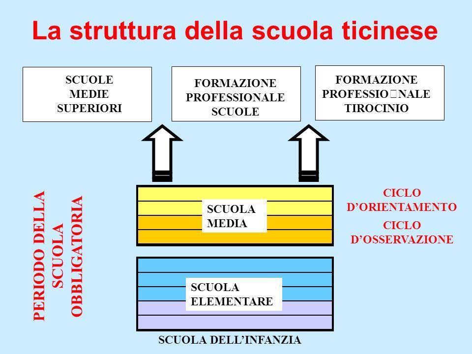 La struttura della scuola ticinese FORMAZIONE PROFESSIONALE SCUOLE FORMAZIONE PROFESSIONALE TIROCINIO SCUOLE MEDIE SUPERIORI PERIODO DELLA SCUOLA OBBLIGATORIA CICLO DORIENTAMENTO CICLO DOSSERVAZIONE SCUOLA MEDIA SCUOLA DELLINFANZIA SCUOLA ELEMENTARE
