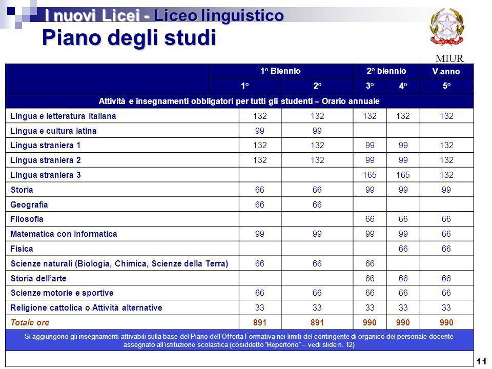 11 MIUR Piano degli studi I nuovi Licei - Liceo linguistico 1° Biennio2° biennioV anno 1°2°3°4°5° Attività e insegnamenti obbligatori per tutti gli st