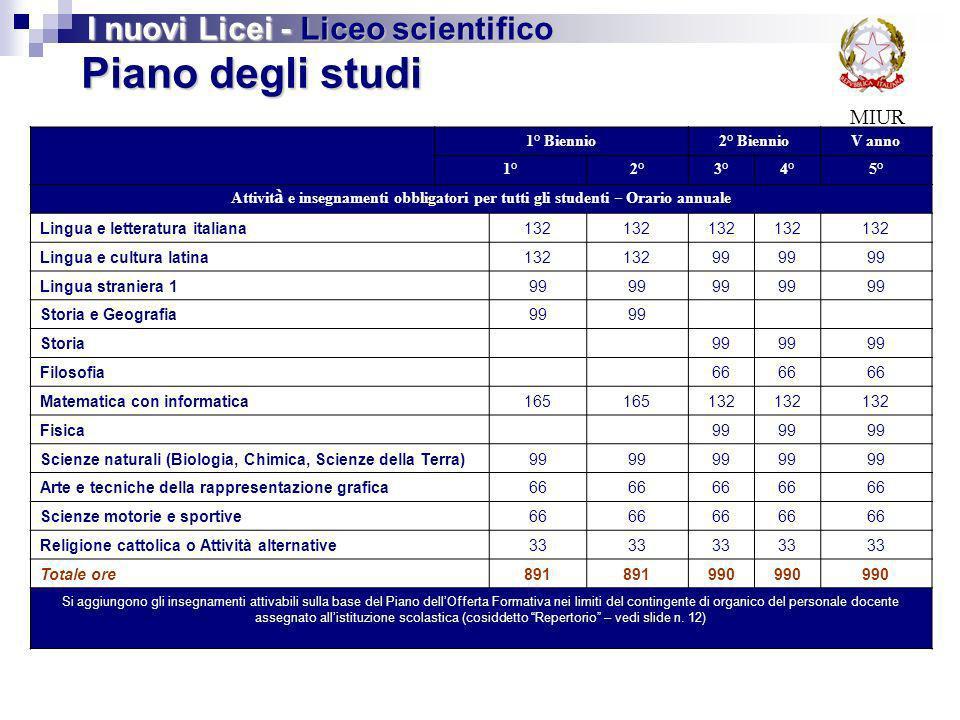 MIUR Piano degli studi I nuovi Licei - Liceo scientifico 1° Biennio2° BiennioV anno 1°2°3°4°5° Attivit à e insegnamenti obbligatori per tutti gli stud