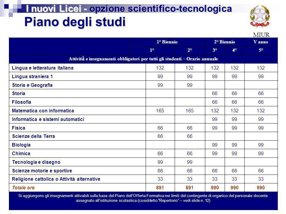 MIUR Piano degli studi I nuovi Licei - opzione scientifico-tecnologica 1° Biennio2° BiennioV anno 1°2°3°4°5° Attivit à e insegnamenti obbligatori per