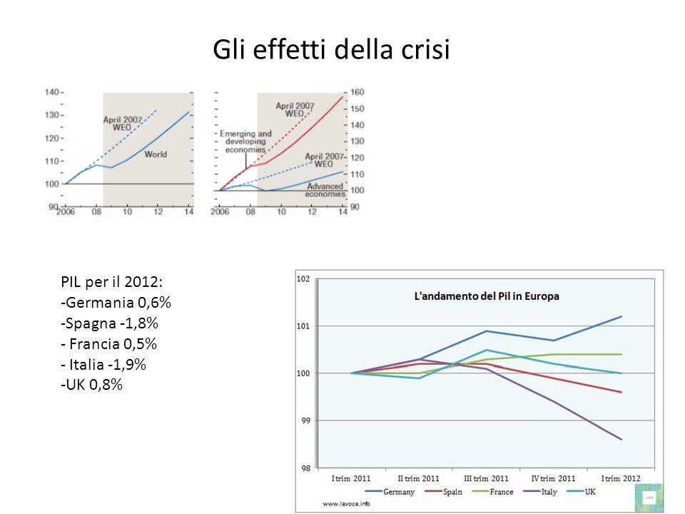 PIL per il 2012: -Germania 0,6% -Spagna -1,8% - Francia 0,5% - Italia -1,9% -UK 0,8% Gli effetti della crisi