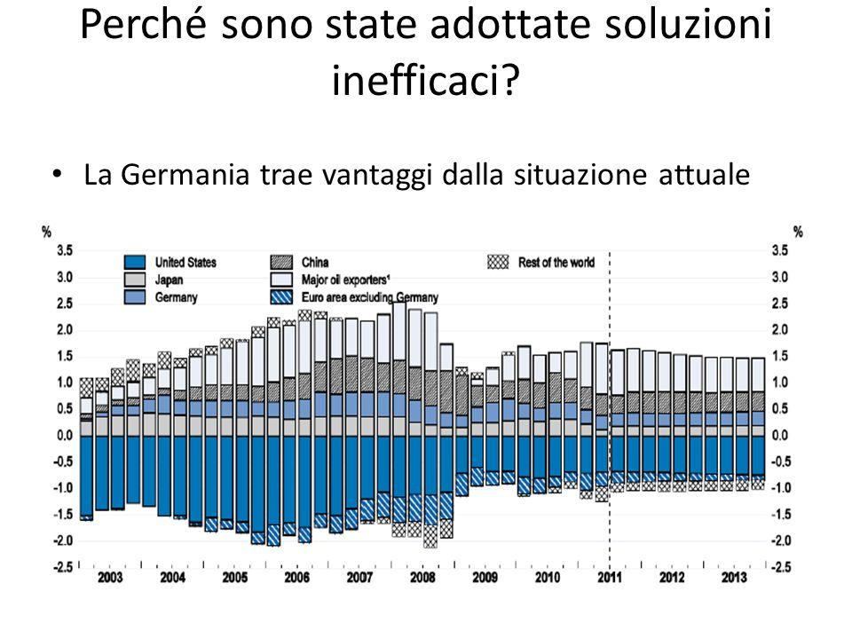Perché sono state adottate soluzioni inefficaci La Germania trae vantaggi dalla situazione attuale