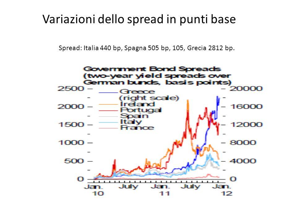 Spread: Italia 440 bp, Spagna 505 bp, 105, Grecia 2812 bp. Variazioni dello spread in punti base