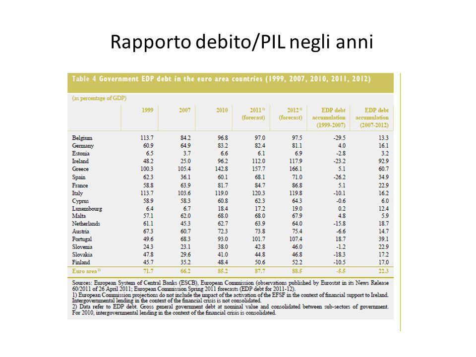 Rapporto debito/PIL negli anni