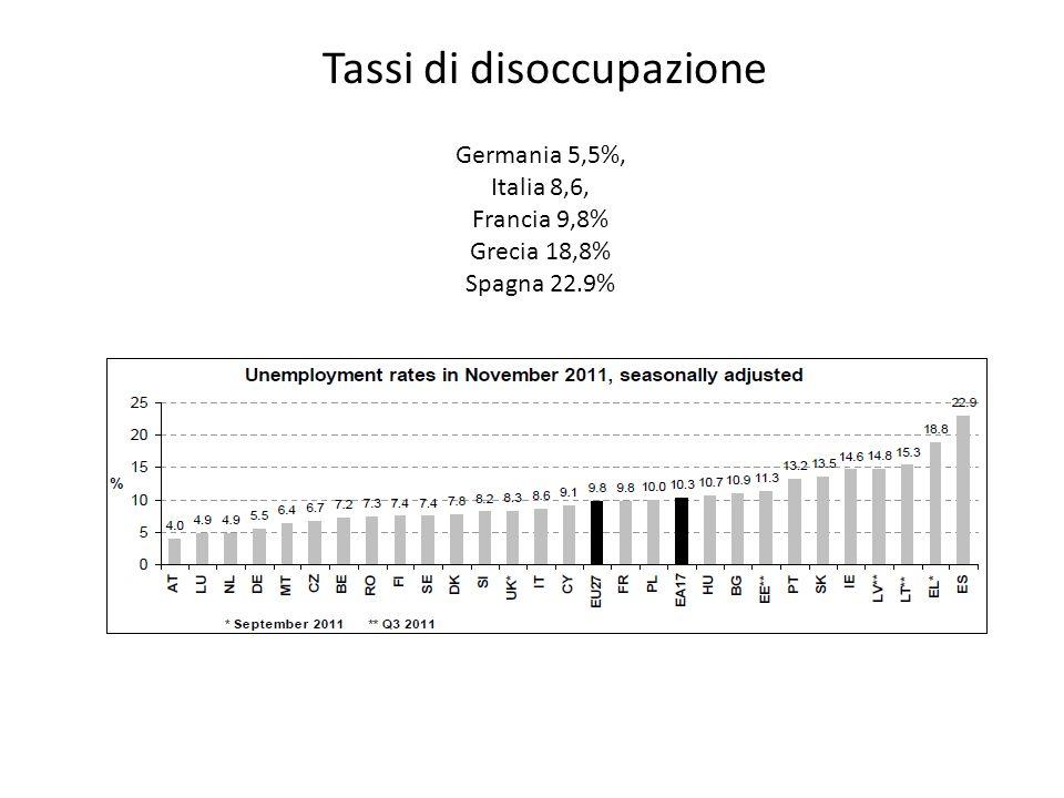 Tassi di disoccupazione Germania 5,5%, Italia 8,6, Francia 9,8% Grecia 18,8% Spagna 22.9%