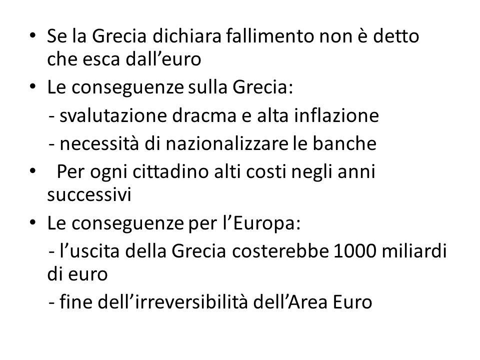 Se la Grecia dichiara fallimento non è detto che esca dalleuro Le conseguenze sulla Grecia: - svalutazione dracma e alta inflazione - necessità di nazionalizzare le banche Per ogni cittadino alti costi negli anni successivi Le conseguenze per lEuropa: - luscita della Grecia costerebbe 1000 miliardi di euro - fine dellirreversibilità dellArea Euro