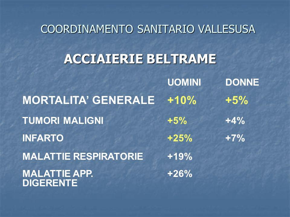 COORDINAMENTO SANITARIO VALLESUSA ACCIAIERIE BELTRAME UOMINIDONNE MORTALITA GENERALE +10%+5% TUMORI MALIGNI+5%+4% INFARTO+25%+7% MALATTIE RESPIRATORIE +19% MALATTIE APP.+26% DIGERENTE