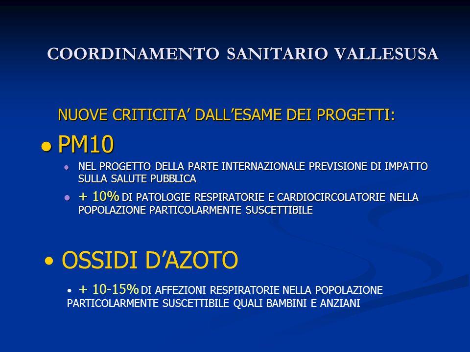 COORDINAMENTO SANITARIO VALLESUSA NUOVE CRITICITA DALLESAME DEI PROGETTI: PM10 PM10 NEL PROGETTO DELLA PARTE INTERNAZIONALE PREVISIONE DI IMPATTO SULLA SALUTE PUBBLICA NEL PROGETTO DELLA PARTE INTERNAZIONALE PREVISIONE DI IMPATTO SULLA SALUTE PUBBLICA + 10% DI PATOLOGIE RESPIRATORIE E CARDIOCIRCOLATORIE NELLA POPOLAZIONE PARTICOLARMENTE SUSCETTIBILE + 10% DI PATOLOGIE RESPIRATORIE E CARDIOCIRCOLATORIE NELLA POPOLAZIONE PARTICOLARMENTE SUSCETTIBILE OSSIDI DAZOTO + 10-15% DI AFFEZIONI RESPIRATORIE NELLA POPOLAZIONE PARTICOLARMENTE SUSCETTIBILE QUALI BAMBINI E ANZIANI
