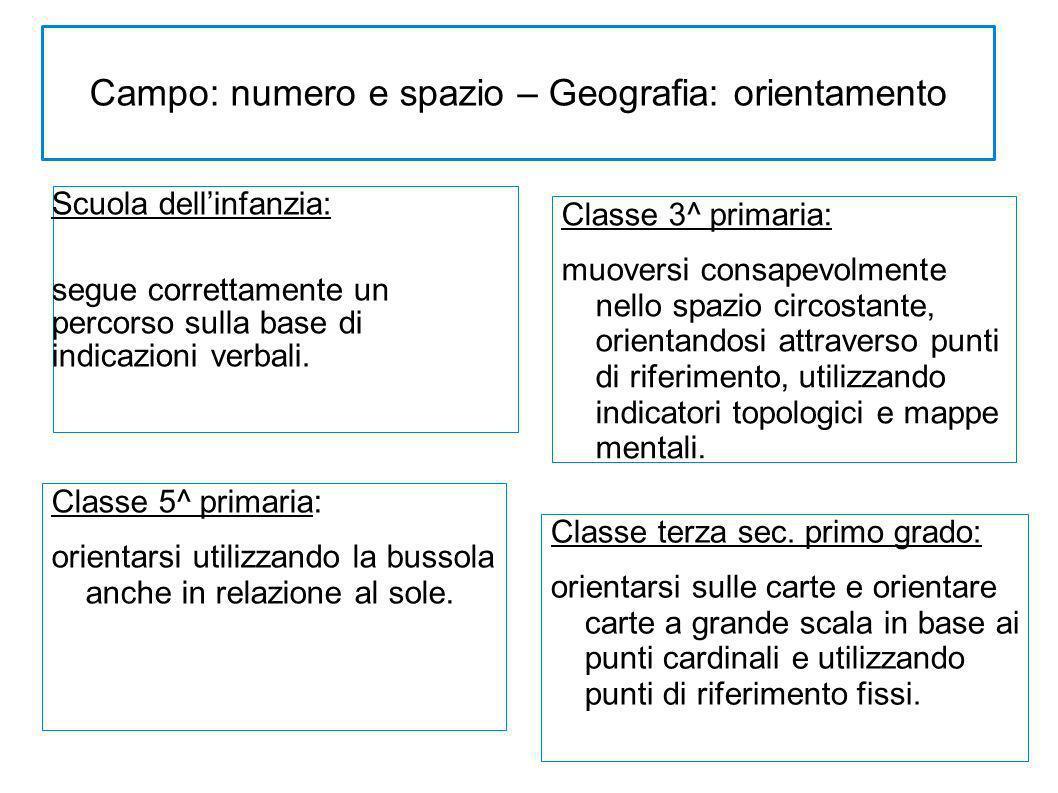 Campo: numero e spazio – Geografia: orientamento Scuola dellinfanzia: segue correttamente un percorso sulla base di indicazioni verbali. Classe 3^ pri