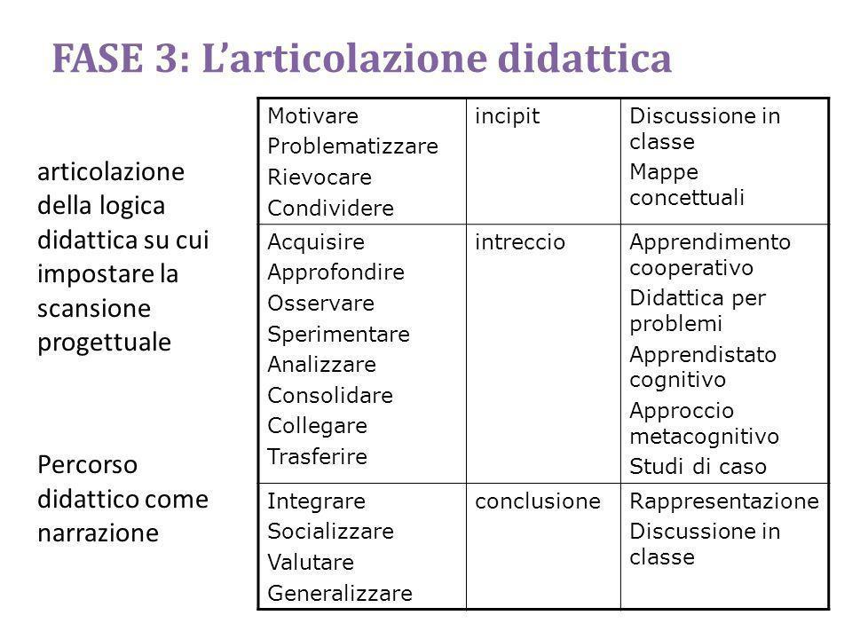 FASE 3: Larticolazione didattica articolazione della logica didattica su cui impostare la scansione progettuale Percorso didattico come narrazione Mot