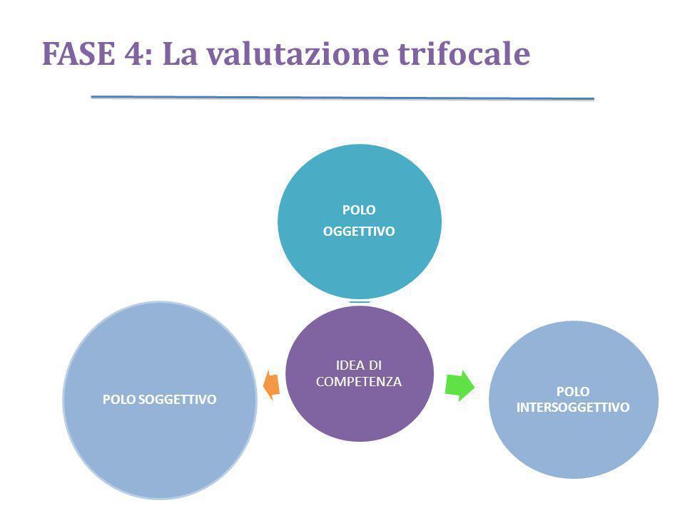 FASE 4: La valutazione trifocale IDEA DI COMPETENZA POLO OGGETTIVO POLO INTERSOGGETTIVO POLO SOGGETTIVO