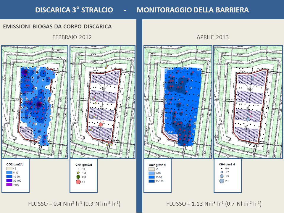 FEBBRAIO 2012 DISCARICA 3° STRALCIO - MONITORAGGIO DELLA BARRIERA EMISSIONI BIOGAS DA CORPO DISCARICA FLUSSO = 0.4 Nm 3 h -1 (0.3 Nl m -2 h -1 ) APRIL