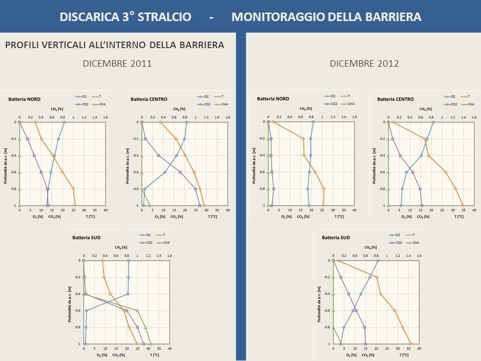 DISCARICA 3° STRALCIO - MONITORAGGIO DELLA BARRIERA DICEMBRE 2011 PROFILI VERTICALI ALLINTERNO DELLA BARRIERA DICEMBRE 2012