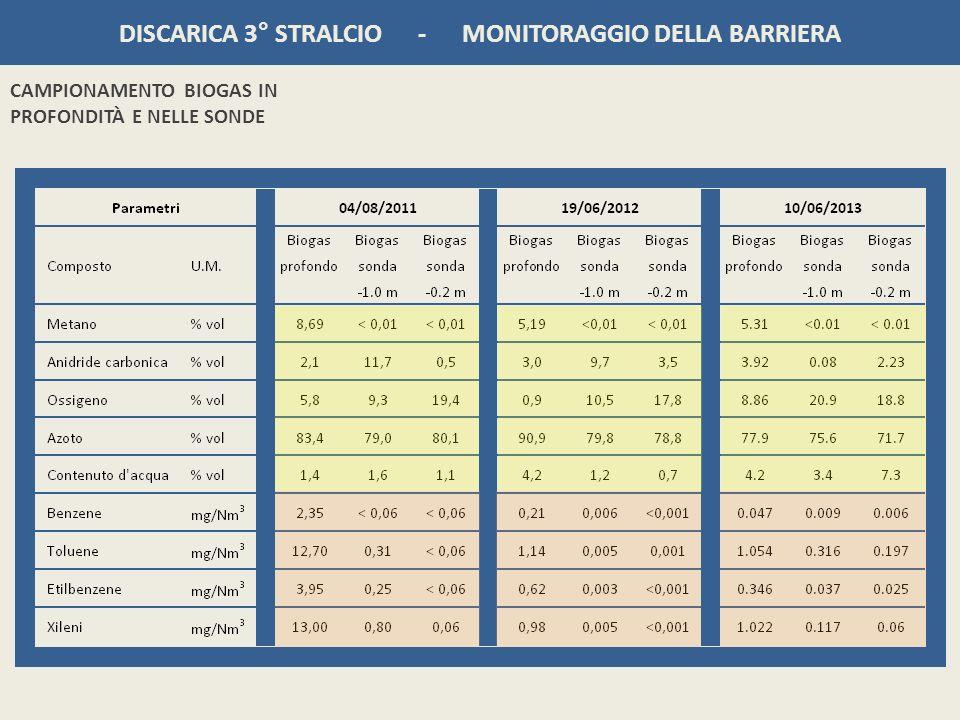 DISCARICA 3° STRALCIO - MONITORAGGIO DELLA BARRIERA CAMPIONAMENTO BIOGAS IN PROFONDITÀ E NELLE SONDE
