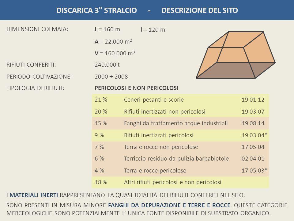 DISCARICA 3° STRALCIO - DESCRIZIONE DEL SITO DIMENSIONI COLMATA: TIPOLOGIA DI RIFIUTI:PERICOLOSI E NON PERICOLOSI 21 % Ceneri pesanti e scorie 19 01 1