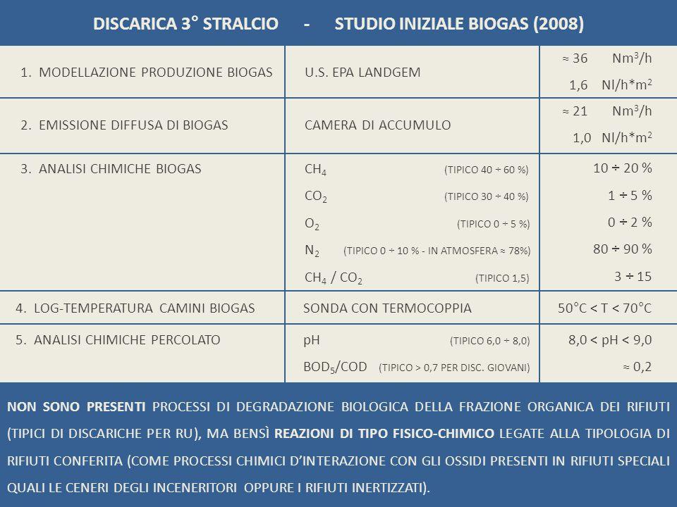 DISCARICA 3° STRALCIO - STUDIO INIZIALE BIOGAS (2008) 1. MODELLAZIONE PRODUZIONE BIOGAS U.S. EPA LANDGEM 36 Nm 3 /h 1,6 Nl/h*m 2 2. EMISSIONE DIFFUSA